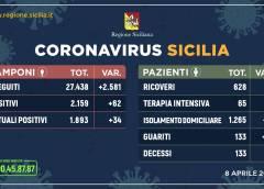 Coronavirus: l'aggiornamento in Sicilia, 1.893 positivi e 133 guariti
