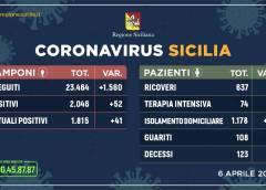 Coronavirus: l'aggiornamento in Sicilia, 1.815 positivi e 108 guariti