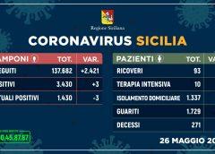 Coronavirus: in Sicilia tre nuovi contagi e un solo decesso