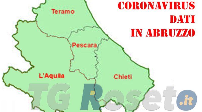 coronavirus abruzzo