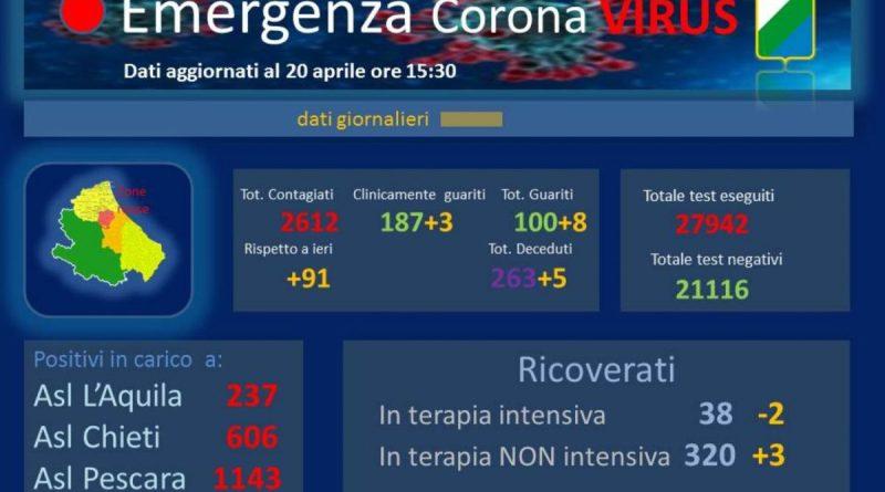 coronavirus abruzzo 20 aprile 2020