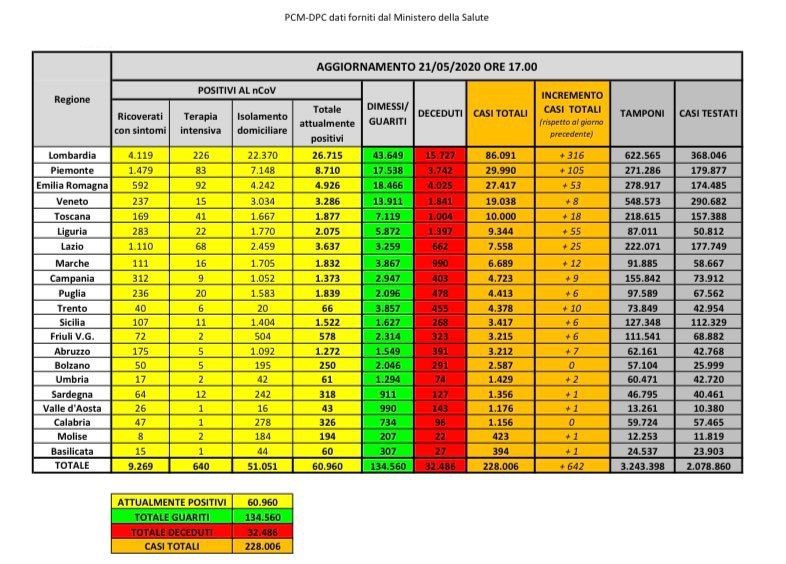 Coronavirus dati Italia 21 maggio 2020