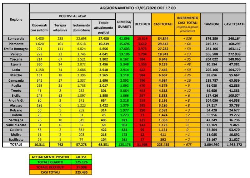 coronavirus dati italia 17 maggio 2020