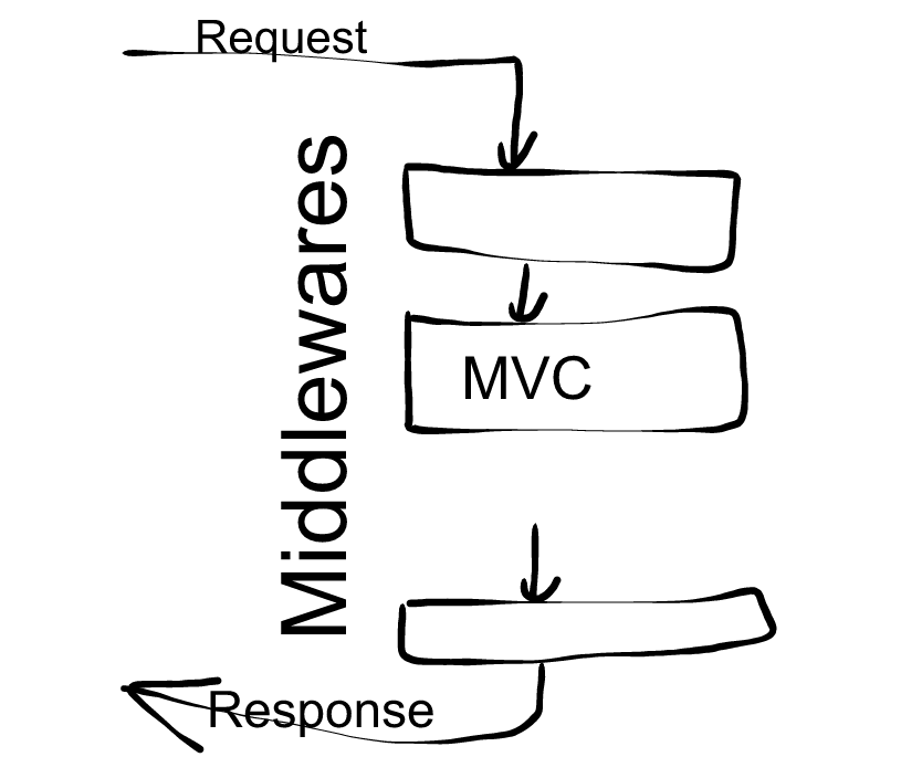 MVC Middlewares High Level