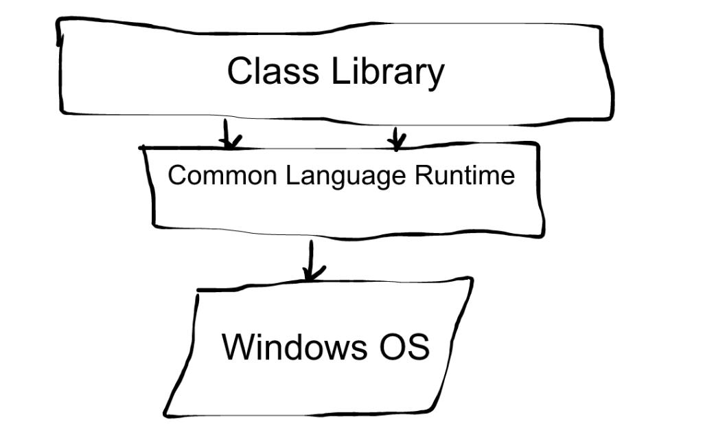 .NET Framework High Level
