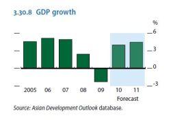 GDP growth Thailand