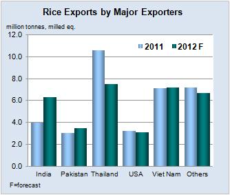 EST: Rice Market Monitor RMM