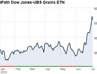 6. iPath Dow Jones-UBS Grains ETN