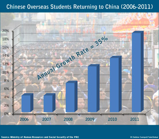 Chinese overseas student returning in China from 2006 to 2011