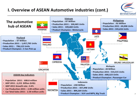 Thailand's auto production may reach three million units before the original 2017 schedule