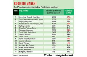 Bangkok office rents break 20-year record