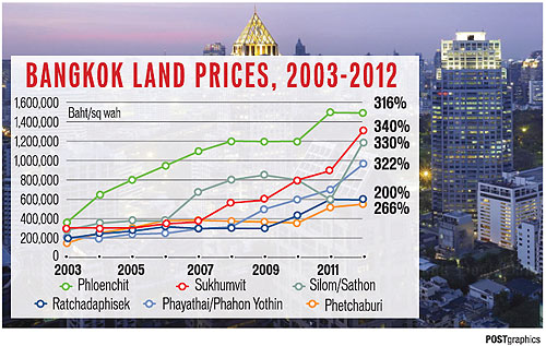 Land prices are soaring 15% a year on average in Bangkok