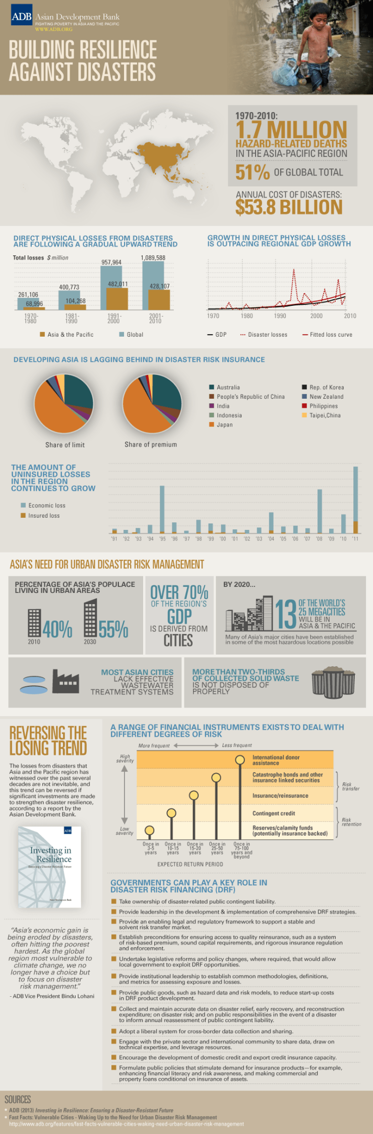 ADB-infographic-asia-disaster-resilience