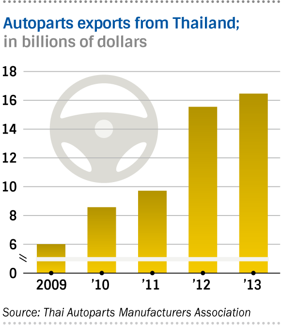 Around 2,500 domestic and international autoparts companies operate in Thailand
