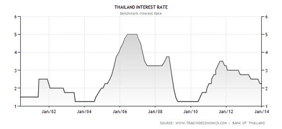 thailand-interest-rate