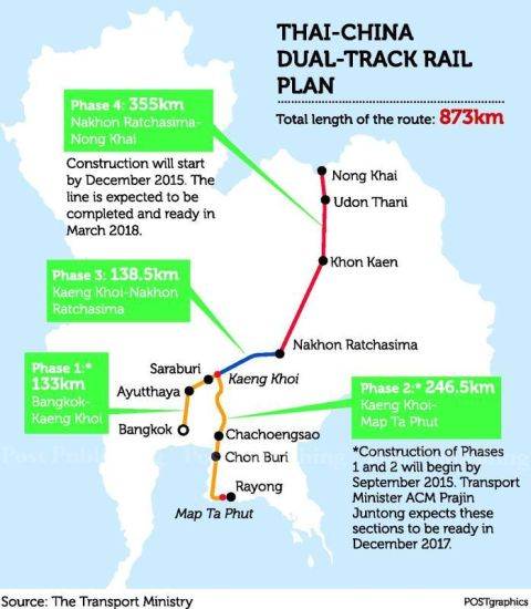 Thai-Chinese railway project to connect industrial zones to the region