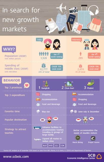 In search of new growth market. Source : scbeic.com