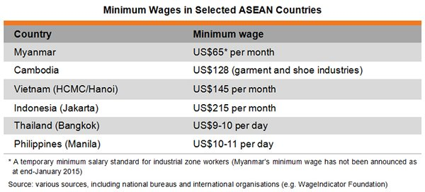 Indonesia to propose an ASEAN Regional Minimum Wage
