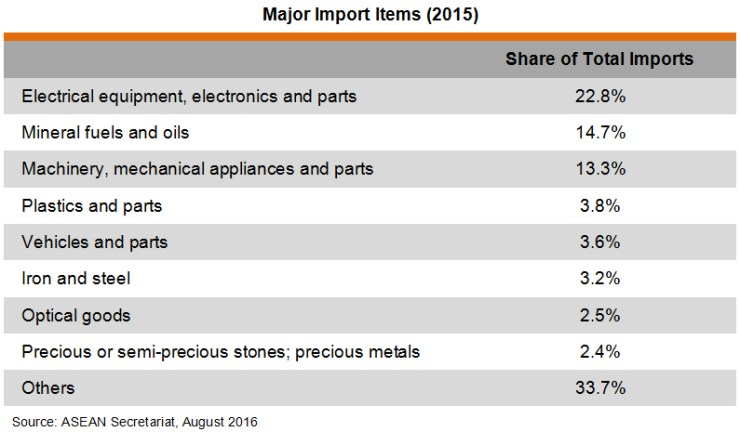Table: Major Import Items (2015)