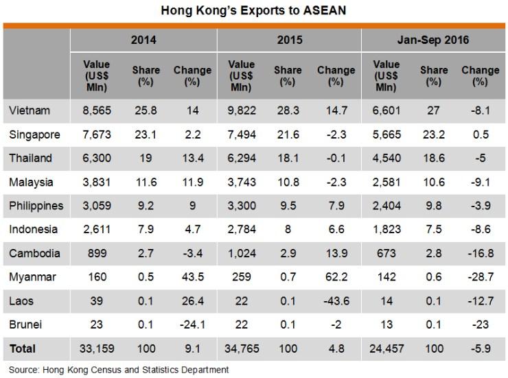 Table: Hong Kong Exports to ASEAN