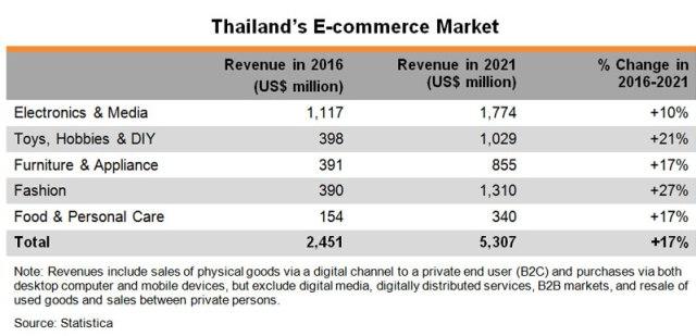 Table: Thailand E-commerce Market