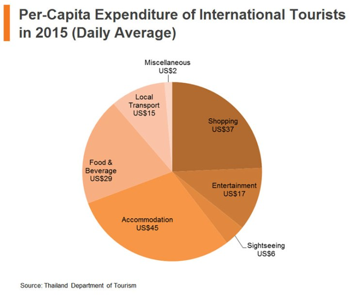 Chart: Per-Capita Expenditure of International Tourists in 2015 (Daily Average)