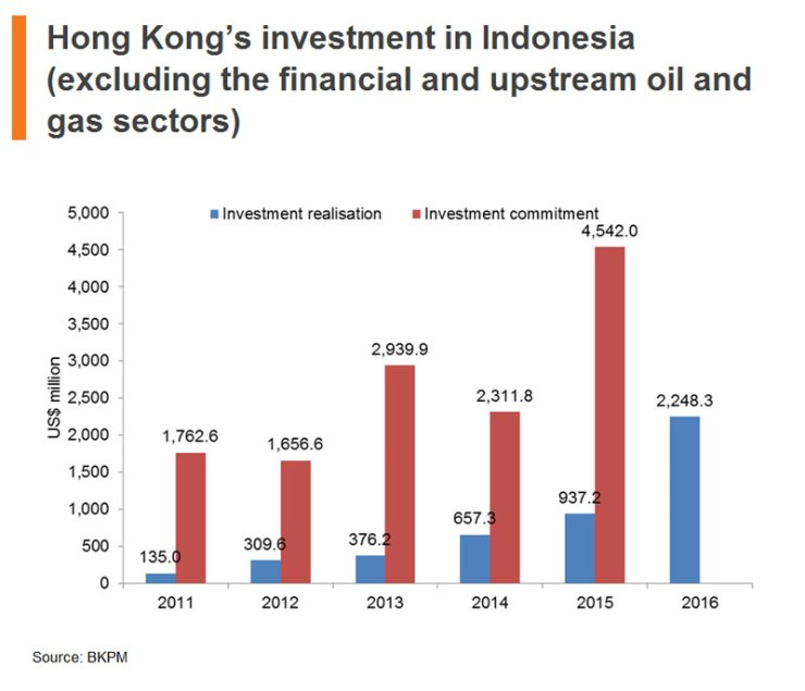 Chart: Hong Kong Investment in Indonesia