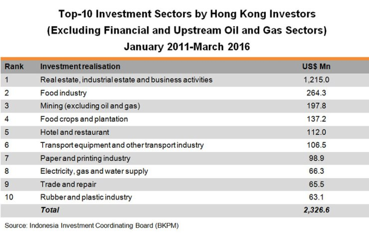 Table: Top-10 Investment Sectors by Hong Kong Investors