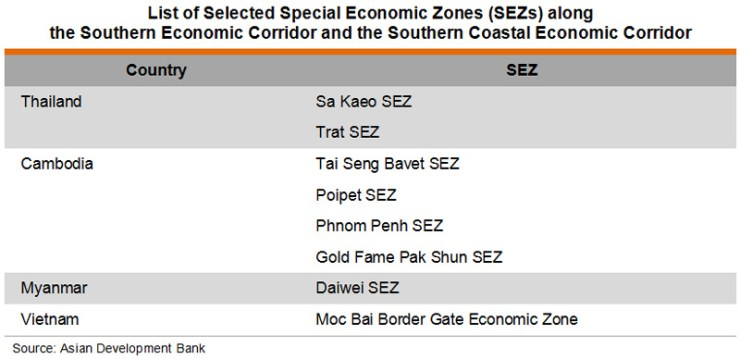 Table: List of SEZ along the Southern and the Southern Coastal Economic Corridor
