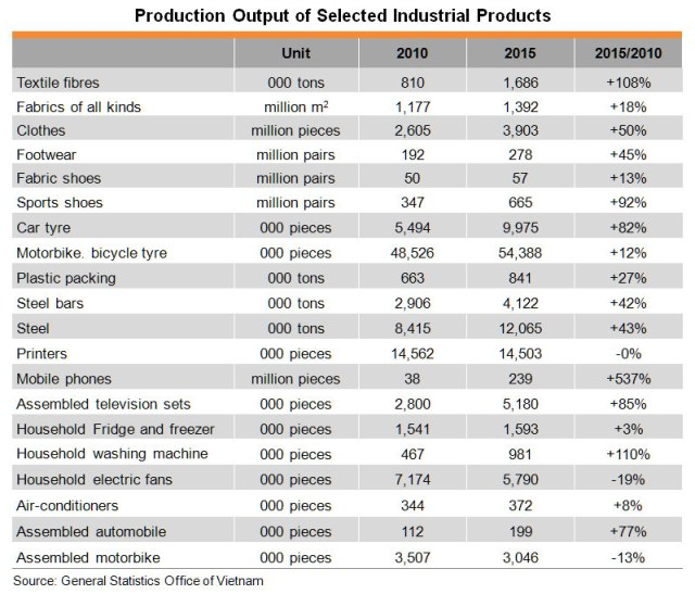 Table: Production Output of Selected Industrial Products