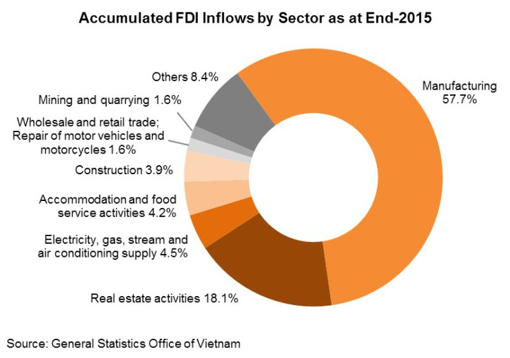 Chart: Accumulated FDI Inflows by Sector as at End-2015