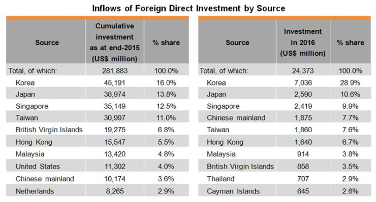 Table: Inflows of Foreign Direct Investment by Source