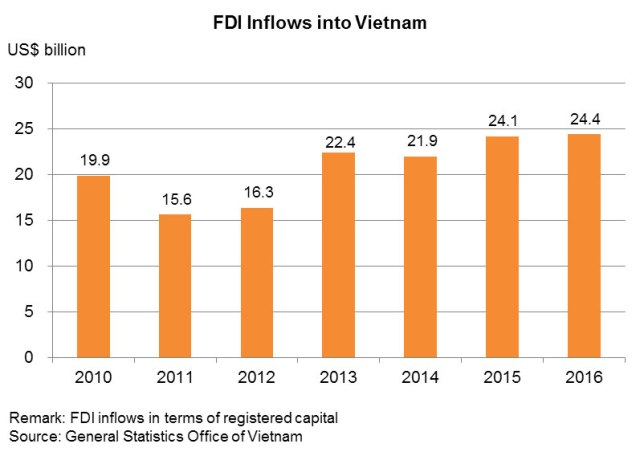 Chart: FDI Inflows into Vietnam