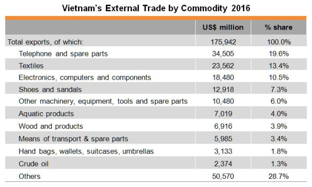 Table: Vietnam's External Trade by Commodity 2016