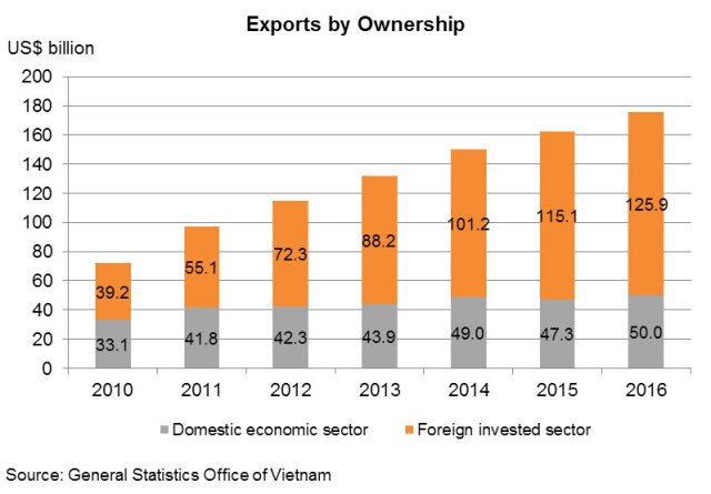 Chart: Exports by Ownership