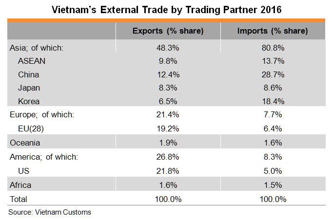Table: Vietnam's External Trade by Trading Partner 2016