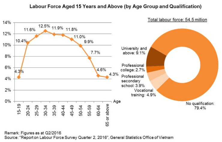 Chart: Labour Force Aged 15 Years and Above (by Age Group and Qualification)