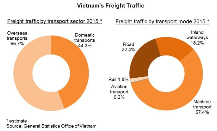 Chart: Vietnam's Freight Traffic
