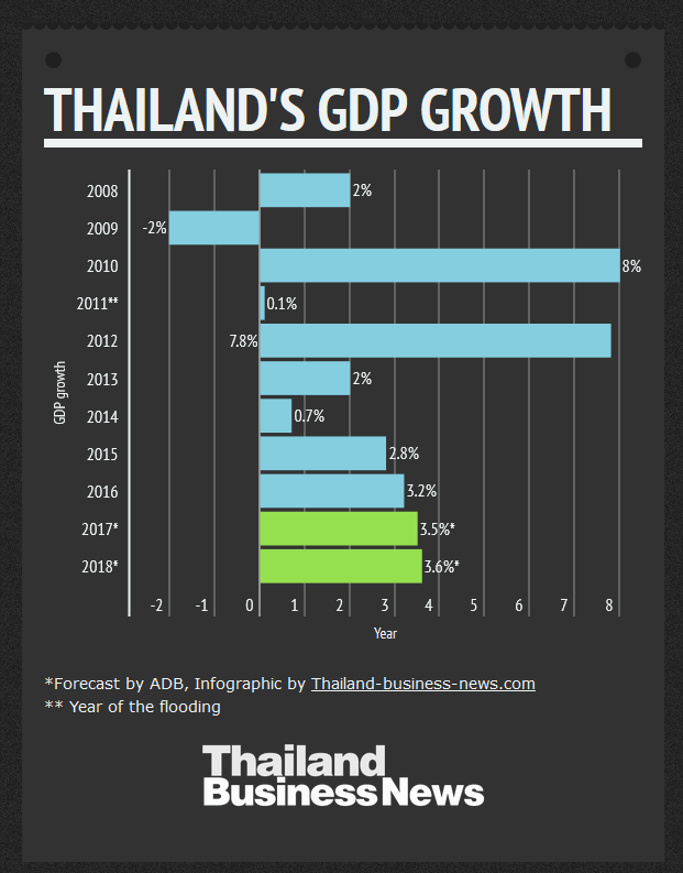 Thai economy to grow more than 3.3%YOY in 2017 (EIC)