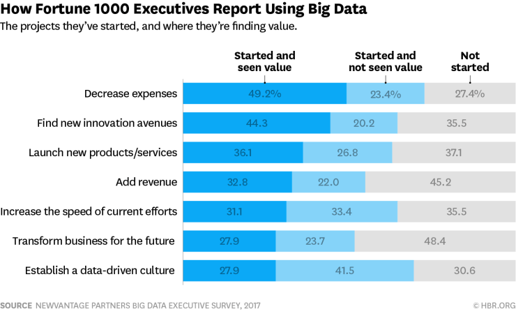 Survey respondents included Presidents, Chief Information Officers, Chief Analytics Officers, Chief Marketing Officers, and Chief Data Officers representing 50 industry giants
