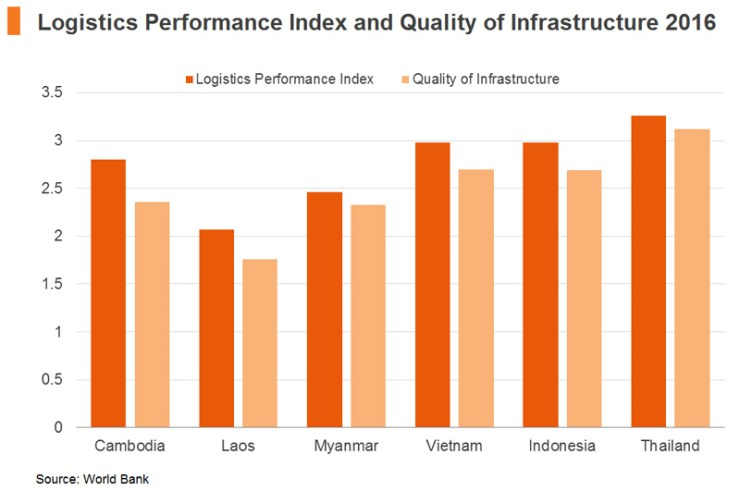 Chart: Logistics Performance Index and Quality of Infrastructure 2016