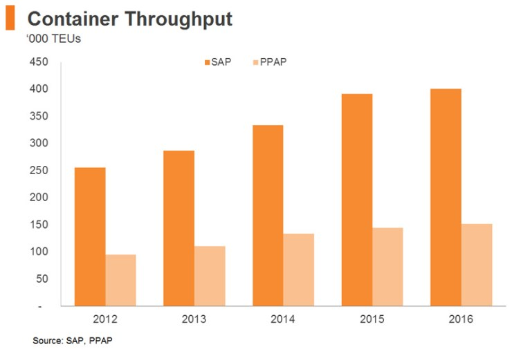 Chart: Container Throughput