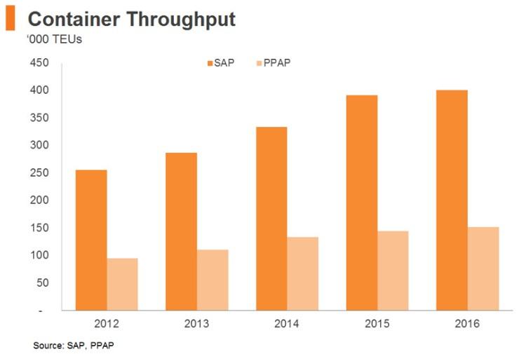 Chart: Container Throughput