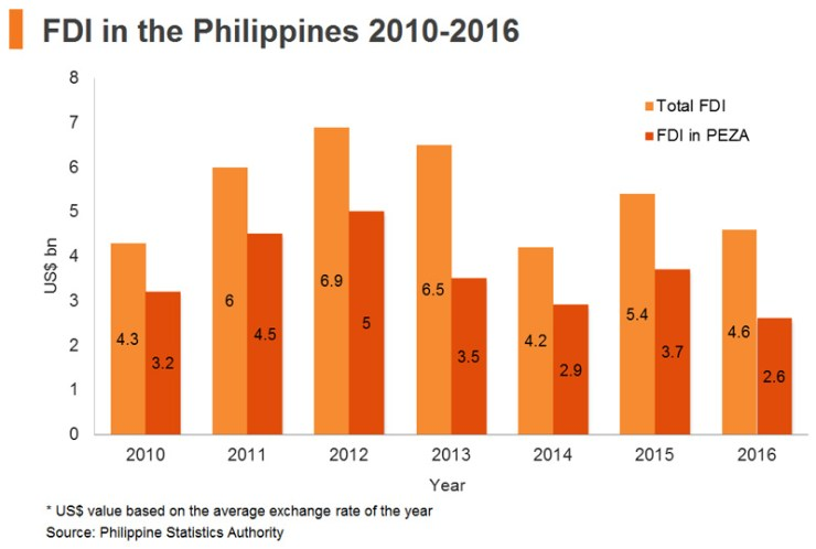 Chart: FDI in the Philippines 2010-2016
