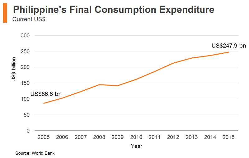 Chart: Philippine's Final Consumption Expenditure