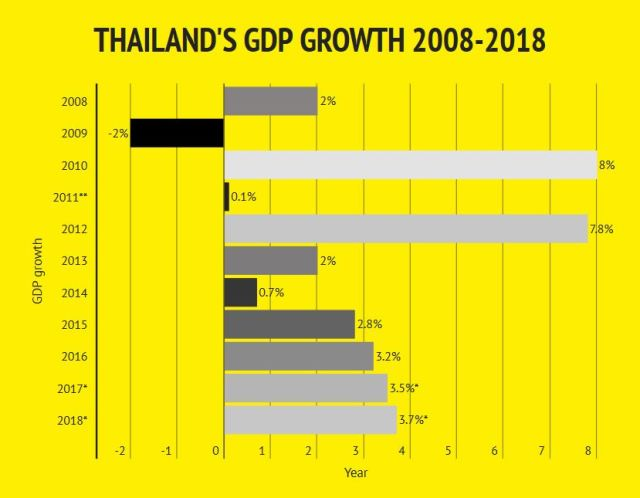 Thai economy gained traction on exports and tourism