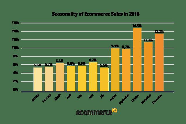 Ecommerce Southeast Asia