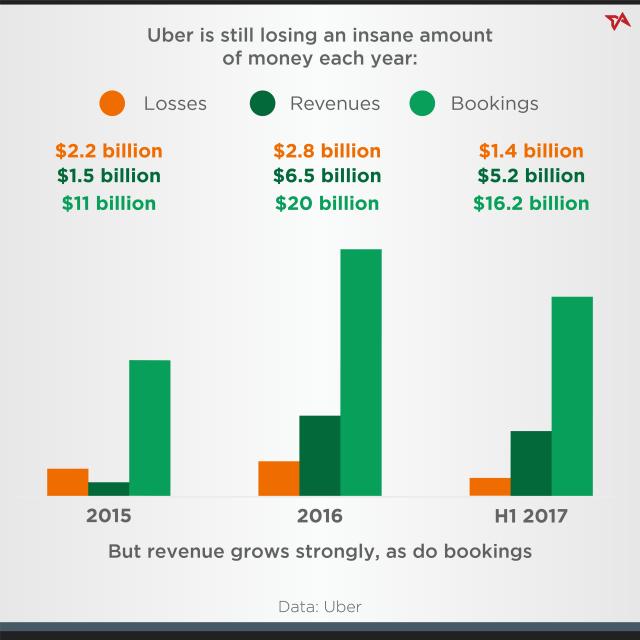 Uber funding history