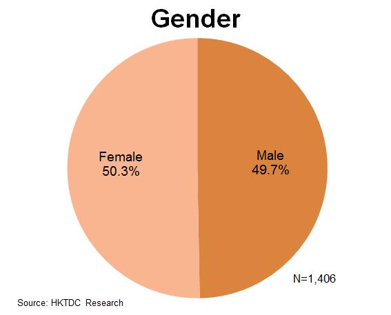 Chart: Gender