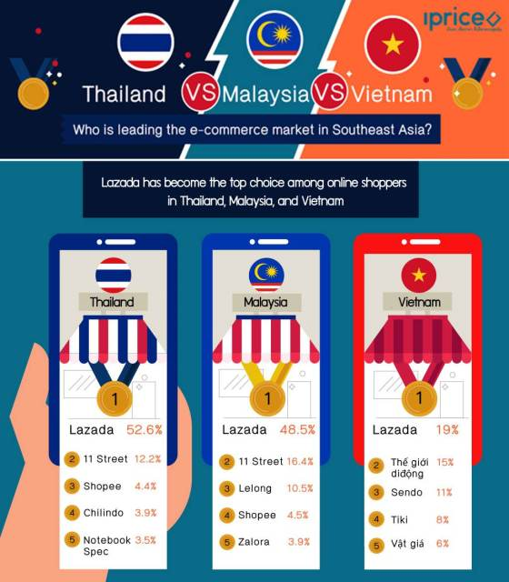 Thailand is expected to be the second biggest e-commerce market in Southeast Asia in 2025